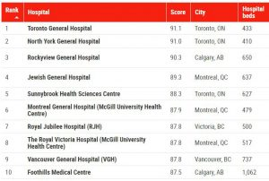 Newsweek's ranking of Canada's top 10 hospitals