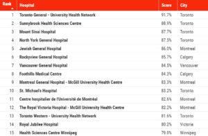 Classement des 15 meilleurs hôpitaux au Canada selon Newsweek. (Cliquez sur la liste pour l'agrandir.)